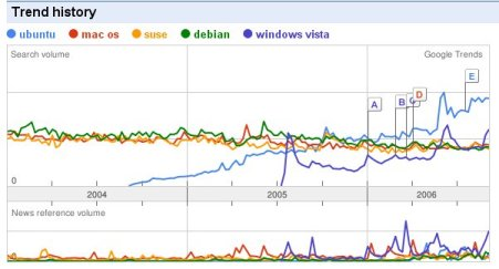 Ubuntu Google Trend Screenshot